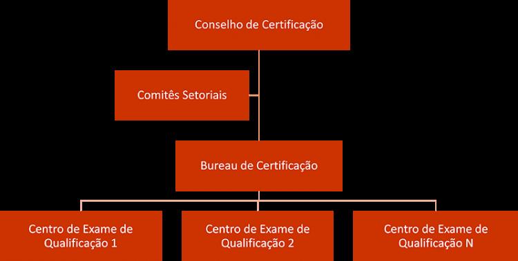 Estrutura SNQC-CP