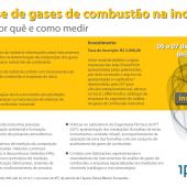 IPT realizará em novembro o curso: Análise de Gases de Combustão na Indústria